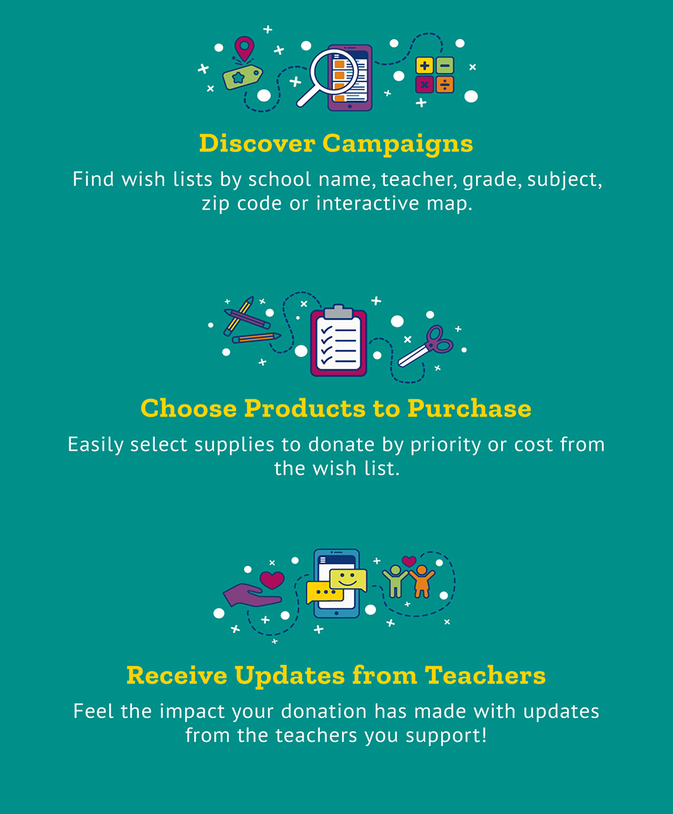 Discover Campaigns, Choose Products to Purchase, Receive Updates from Teachers