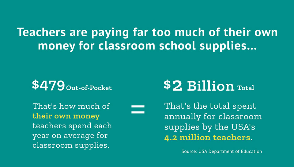 Teachers are paying far too much of their own money for classroom school supplies...