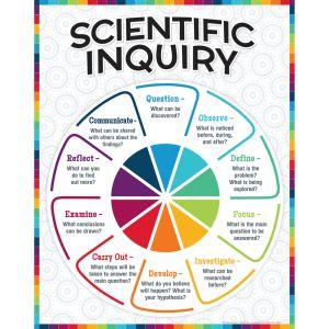 Scientific Inquiry Poster