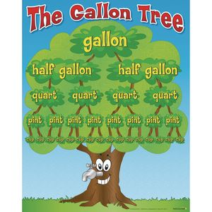 The Gallon Tree Poster