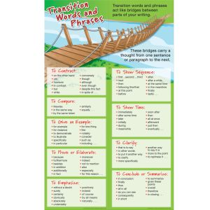 Transition Words and Phrases Student Learning Guide - 2 banners