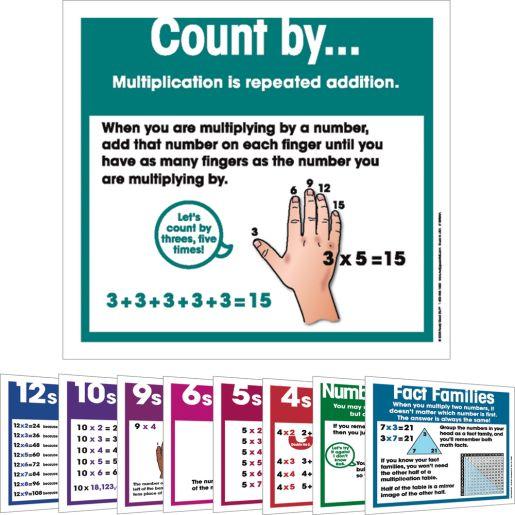 Multiplication Strategies Poster Set