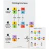 Dividing And Comparing Fractions Dry Erase Boards  Teacher And Students Kit - 1 teacher board, 6 student boards